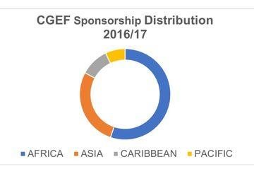 CGEF Sponsorship Distribution 2016 17